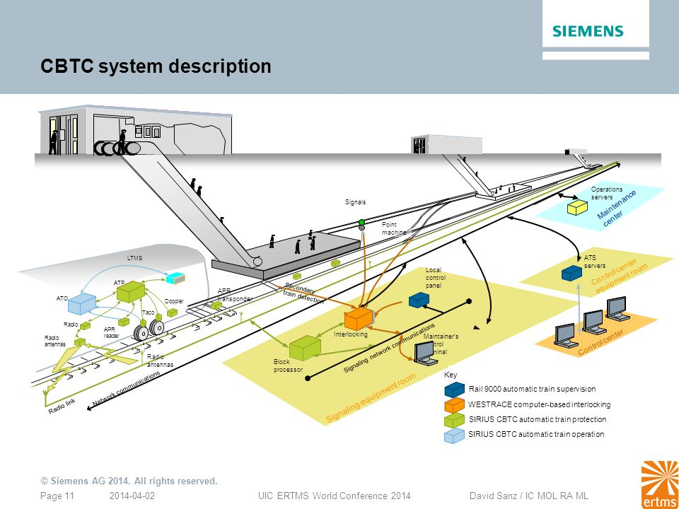 CBTC system description