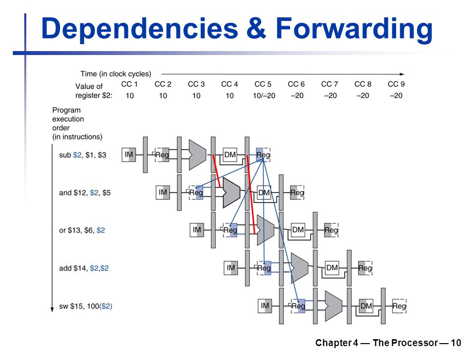 Dependencies & Forwarding