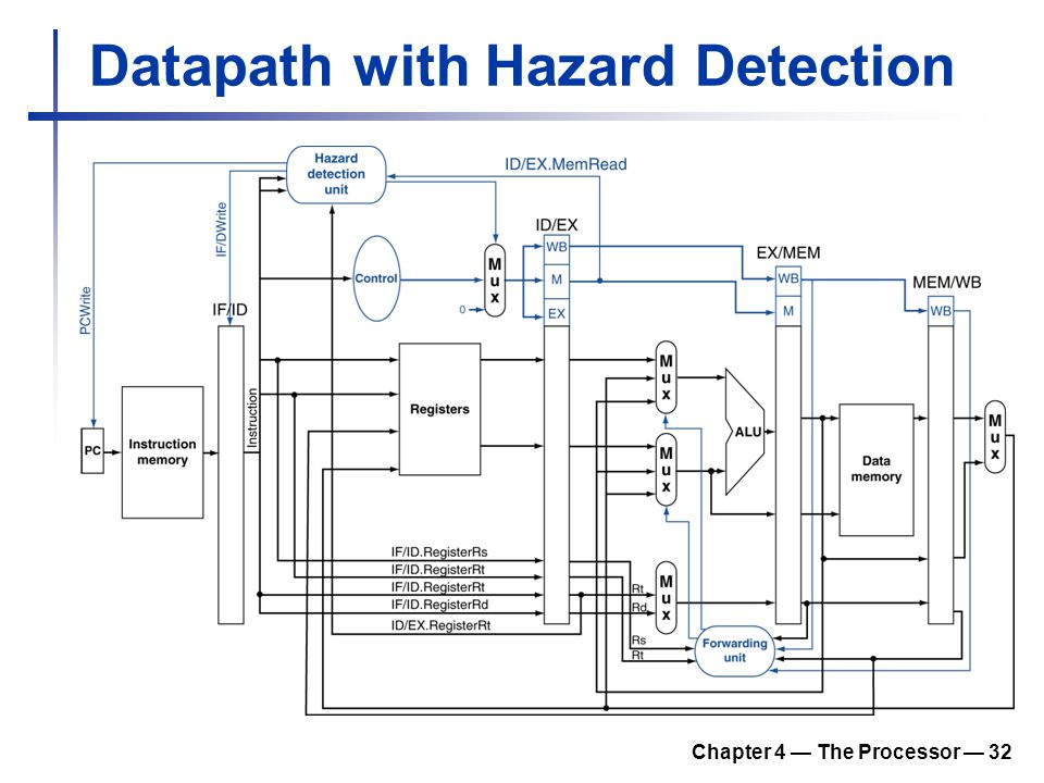 Datapath with Hazard Detection