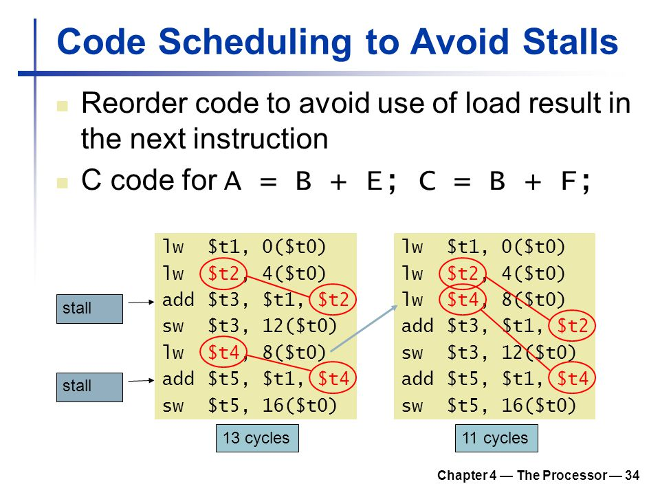 Code Scheduling to Avoid Stalls