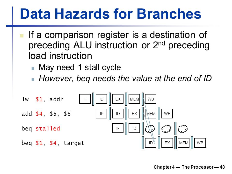 Data Hazards for Branches