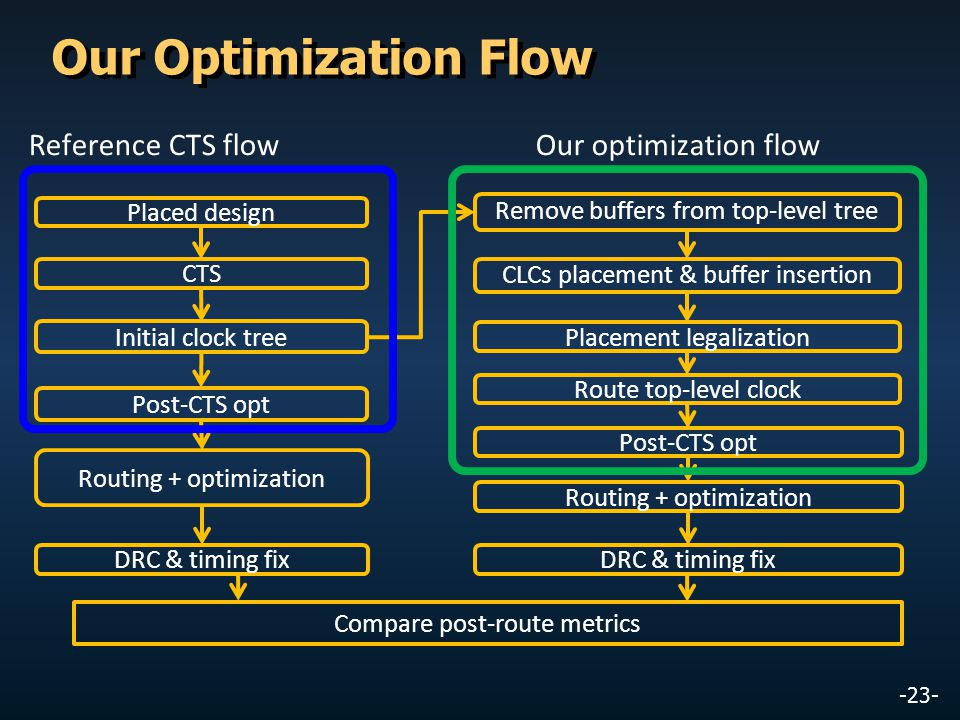 Our Optimization Flow Reference CTS flow Our optimization flow