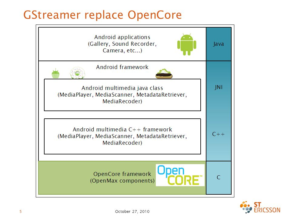 GStreamer as multimedia framework in Android: a new