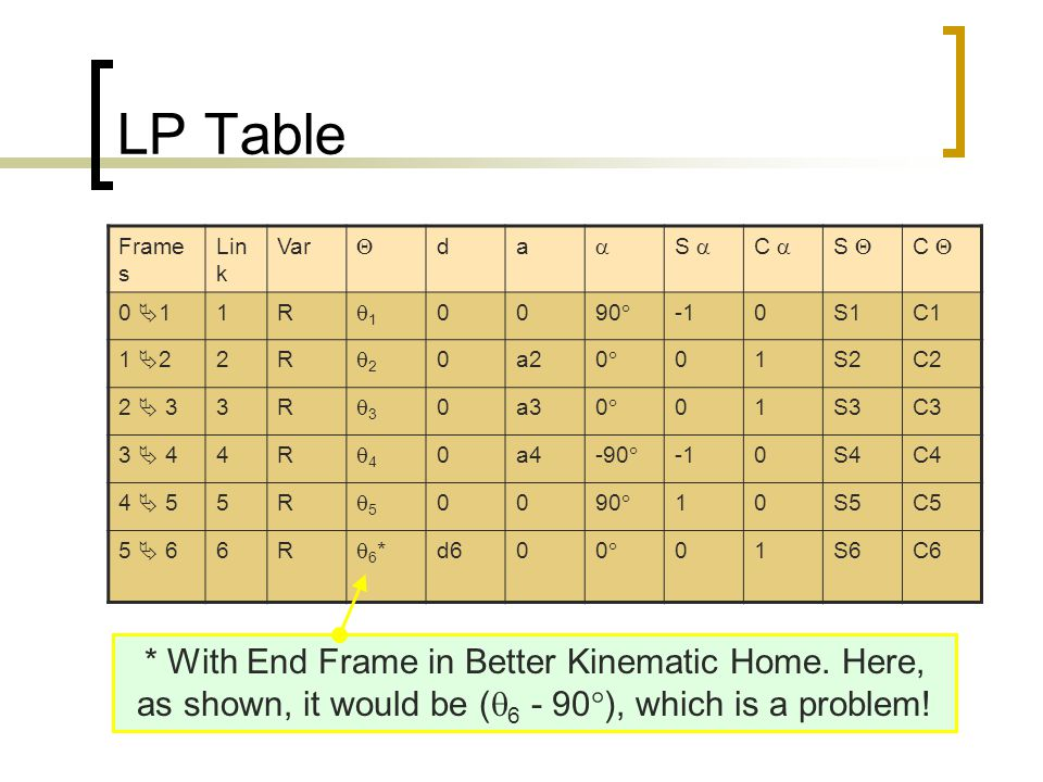 LP Table Frames. Link. Var.  d. a.  S  C  S  C  0 1. 1. R. 1. 90 -1. S1. C1.