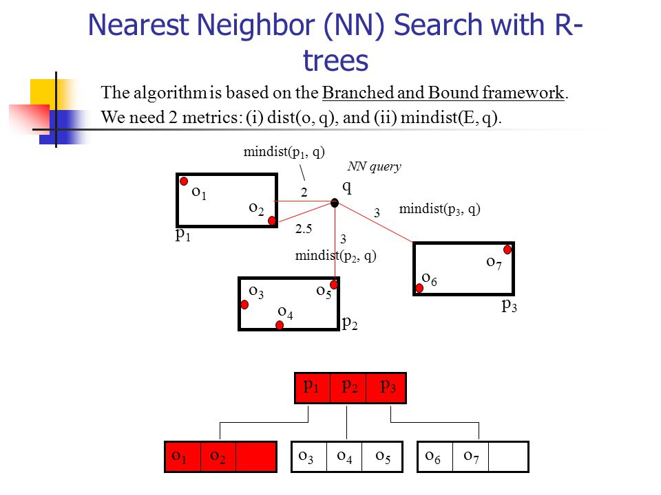 Nearest Neighbor (NN) Search with R-trees