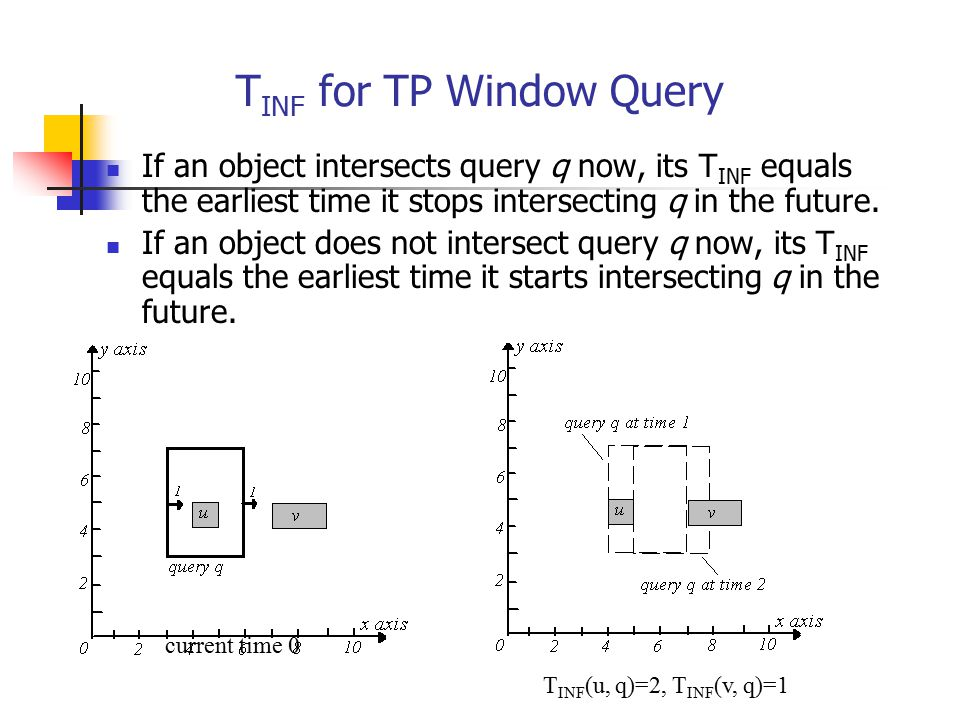 TINF for TP Window Query