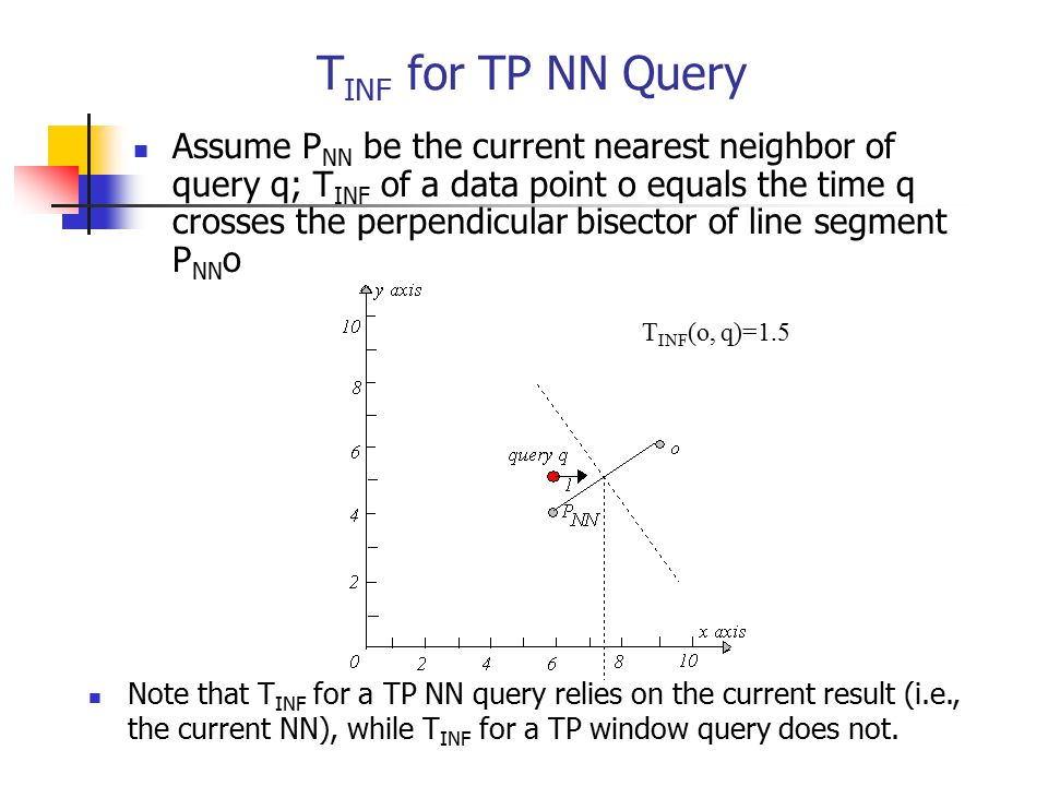 TINF for TP NN Query