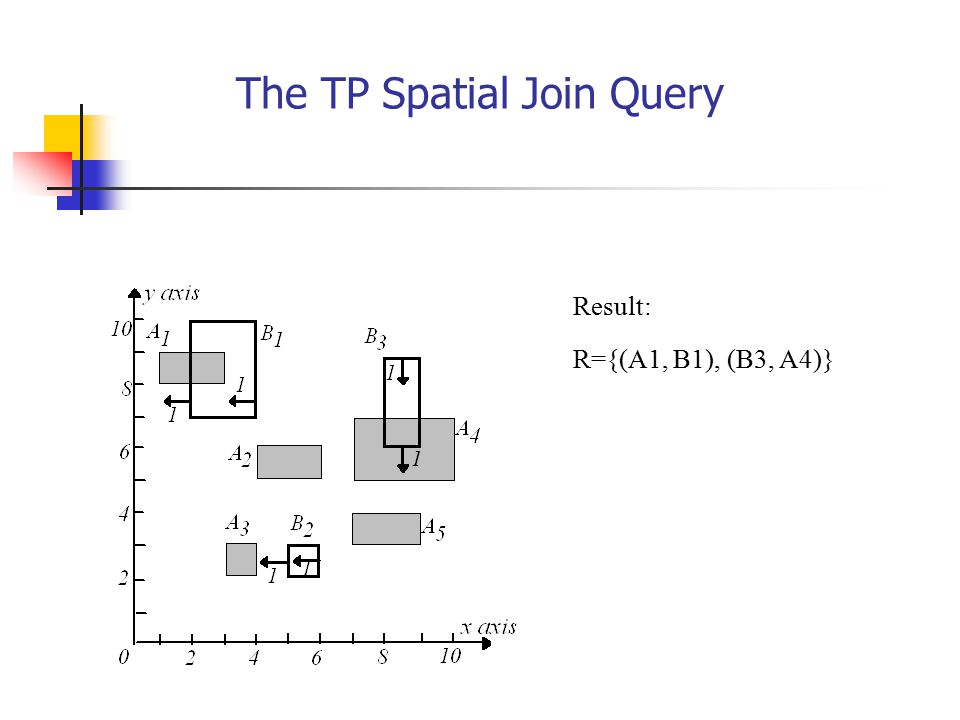 The TP Spatial Join Query