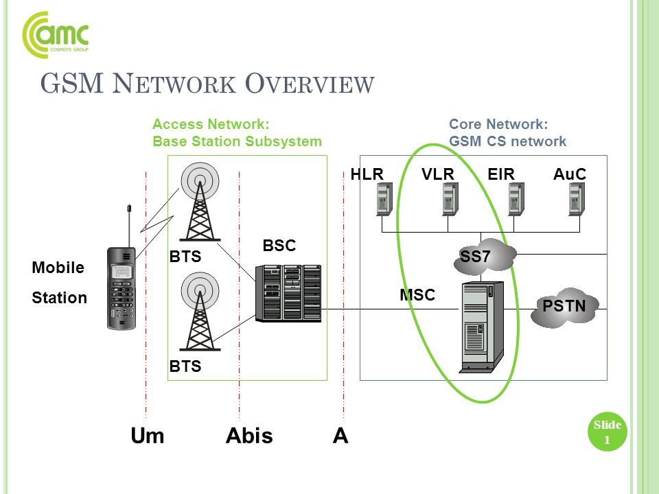 GSM Network Overview Um Abis A BSC BTS Mobile Station HLR