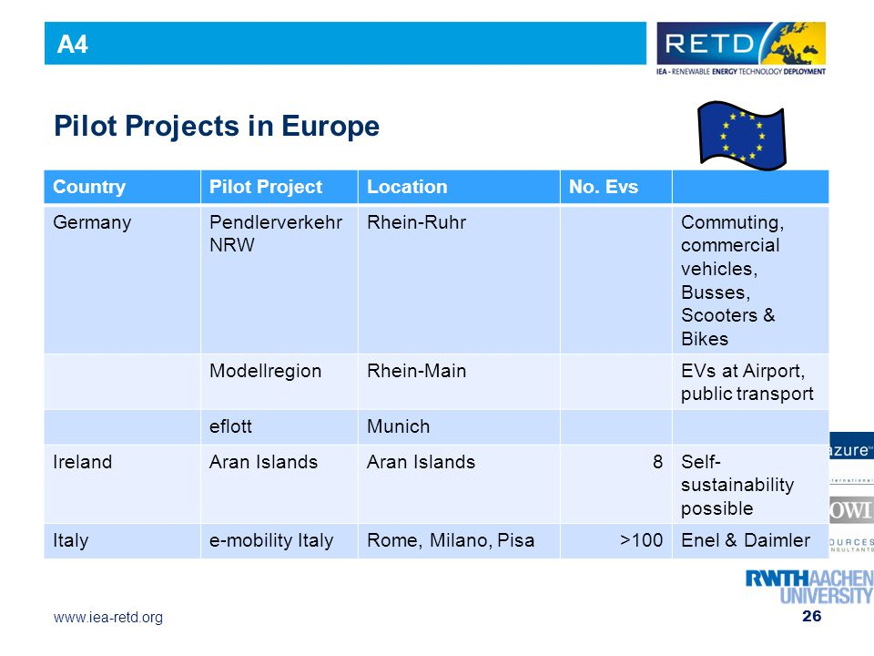 Pilot Projects in Europe