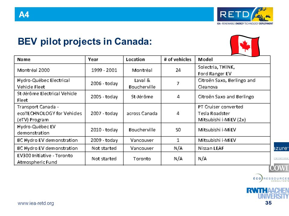 BEV pilot projects in Canada: