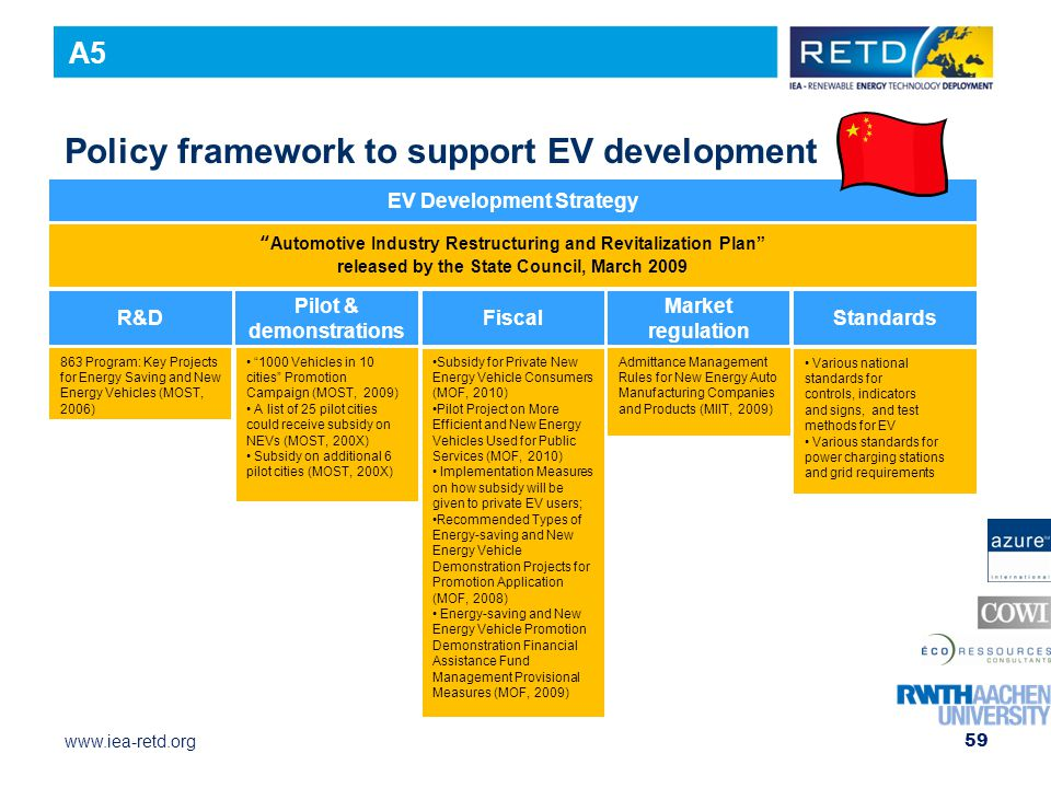 Policy framework to support EV development