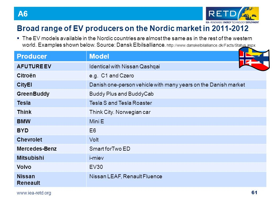 Broad range of EV producers on the Nordic market in 2011-2012