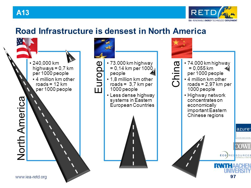 Road Infrastructure is densest in North America