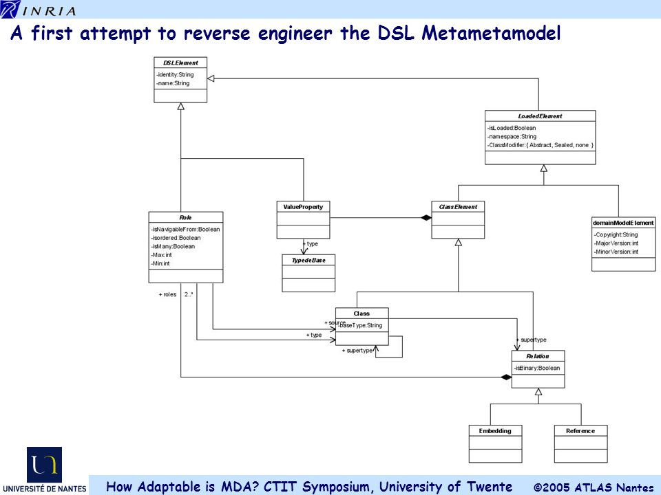 A first attempt to reverse engineer the DSL Metametamodel