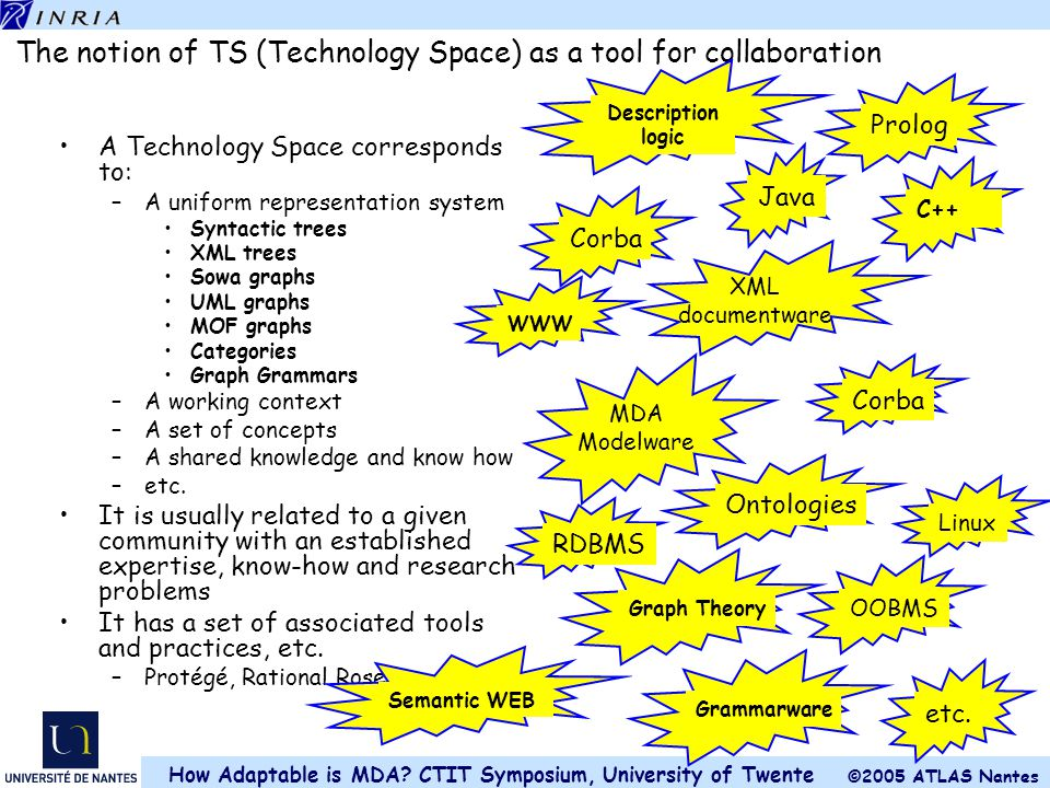 The notion of TS (Technology Space) as a tool for collaboration