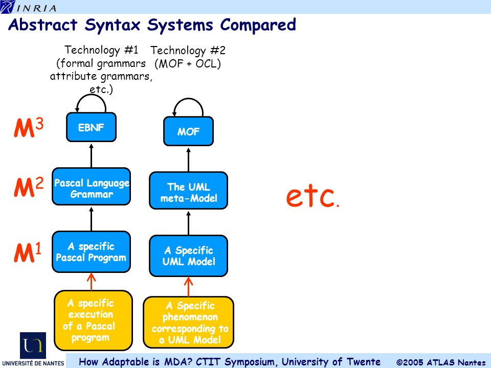 Abstract Syntax Systems Compared