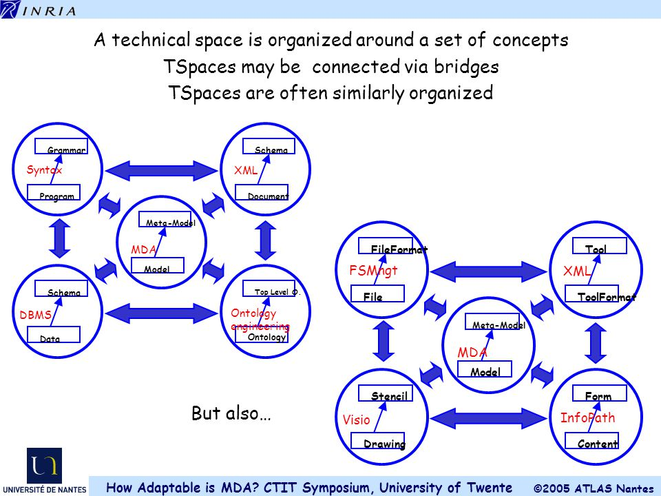 A technical space is organized around a set of concepts
