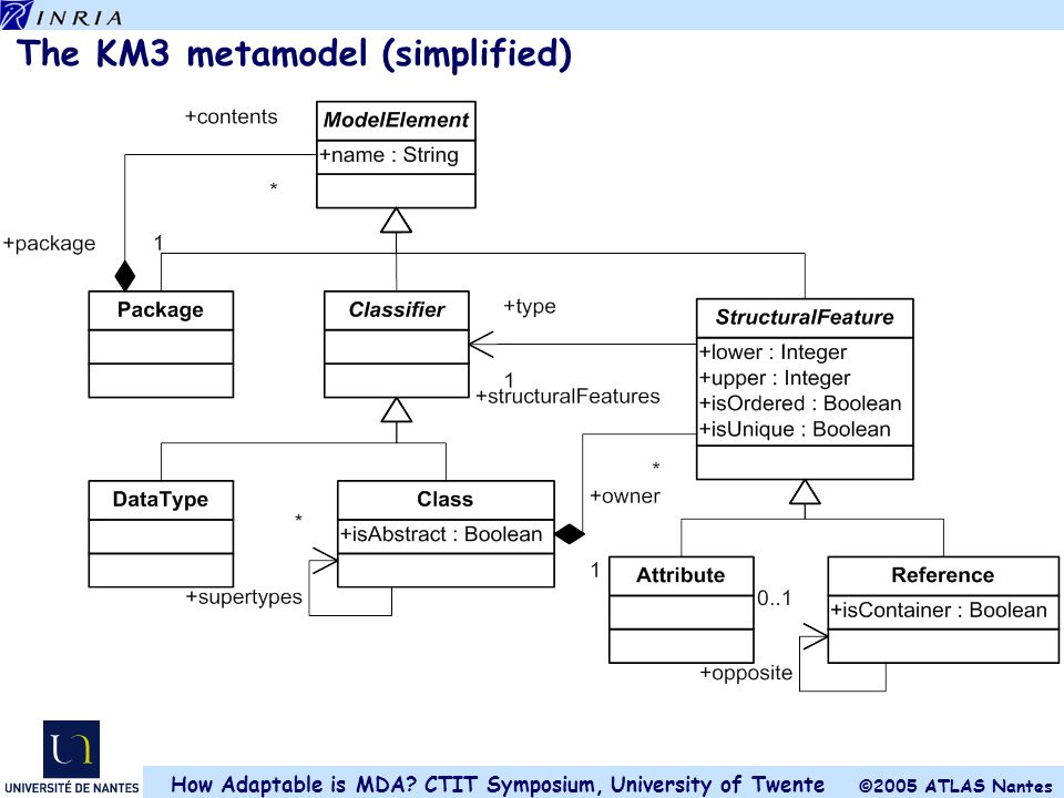 The KM3 metamodel (simplified)