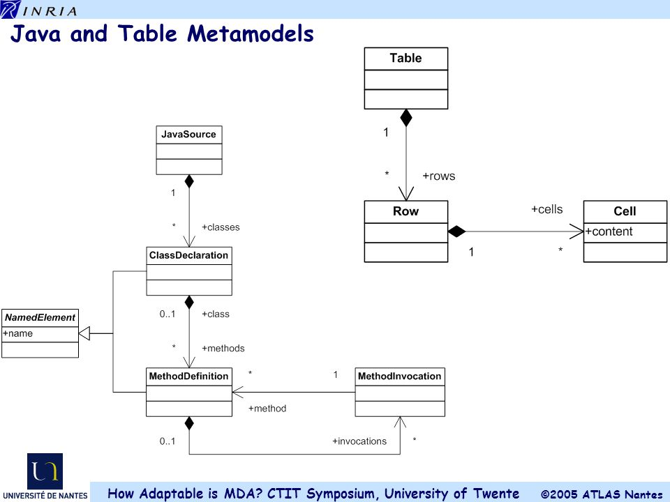 Java and Table Metamodels