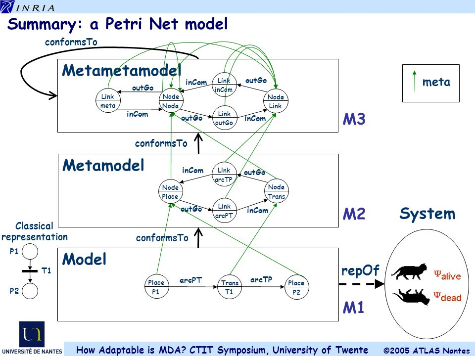 Summary: a Petri Net model