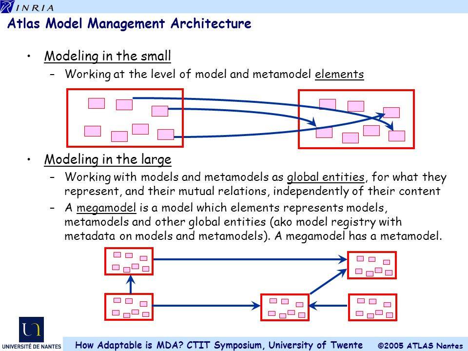Atlas Model Management Architecture