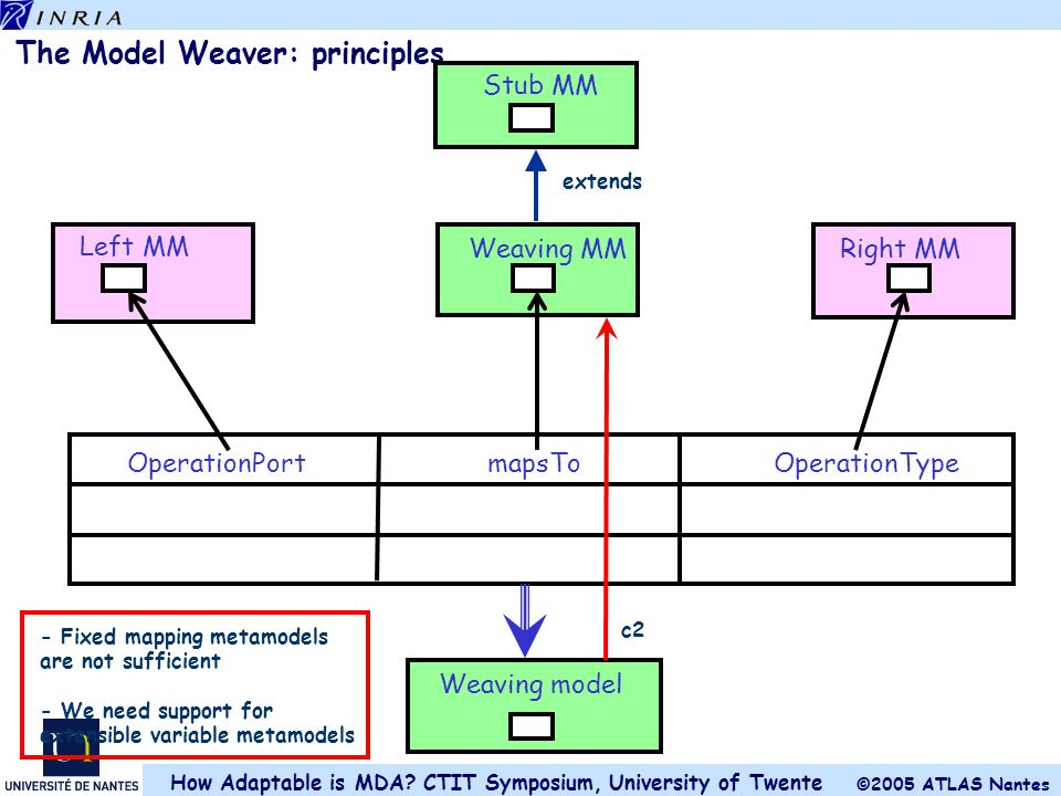 The Model Weaver: principles