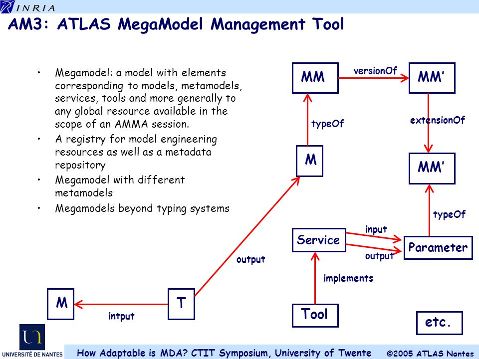 AM3: ATLAS MegaModel Management Tool