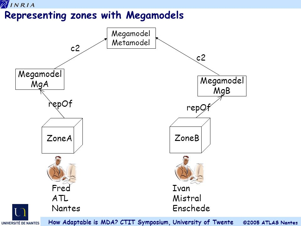 Representing zones with Megamodels
