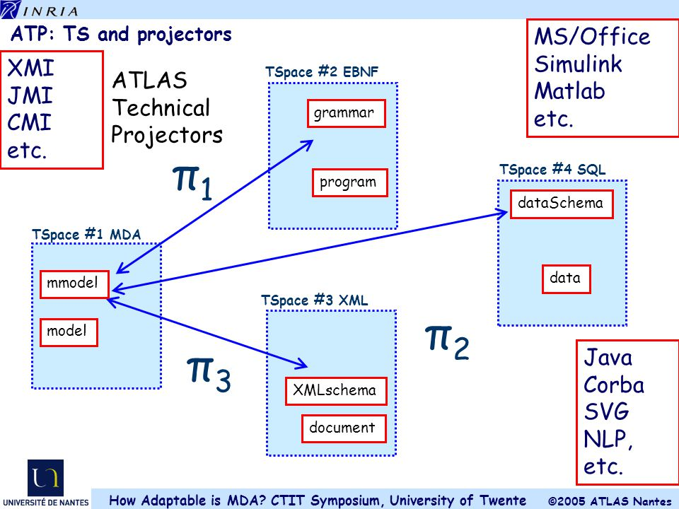 π1 π2 π3 MS/Office Simulink Matlab XMI etc. JMI ATLAS CMI Technical