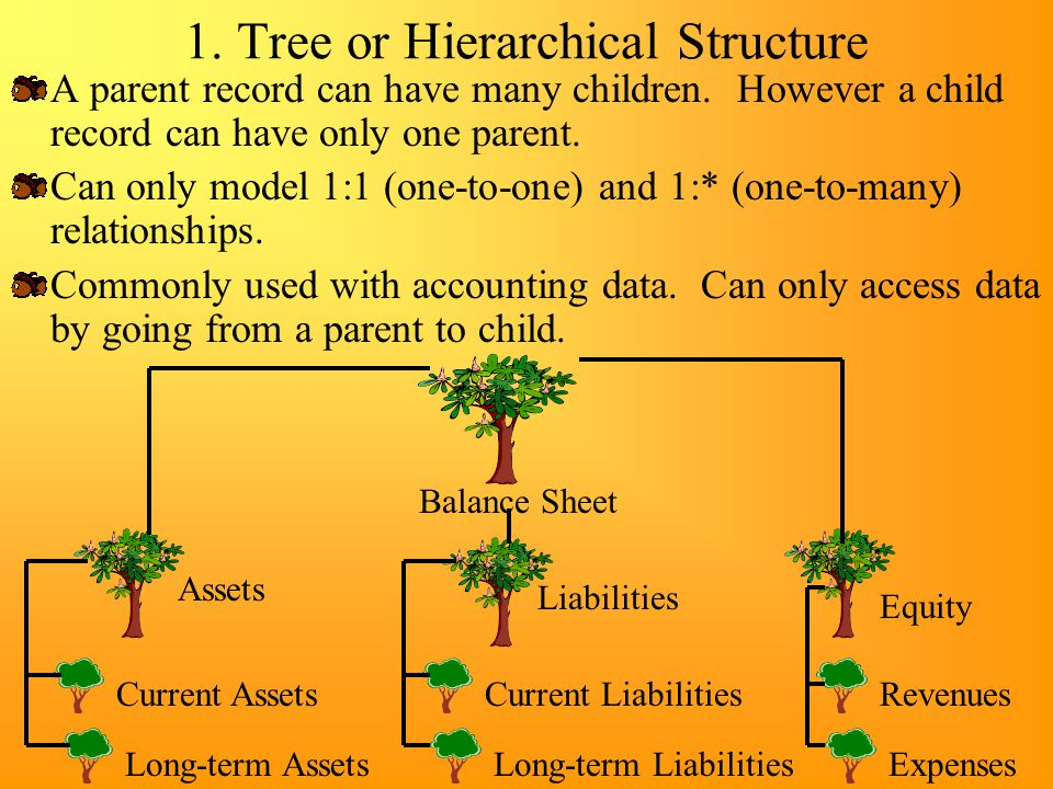 1. Tree or Hierarchical Structure
