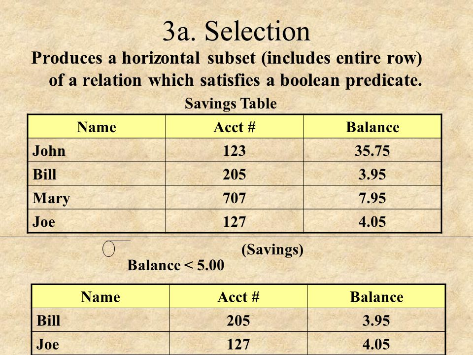 3a. Selection Produces a horizontal subset (includes entire row) of a relation which satisfies a boolean predicate.