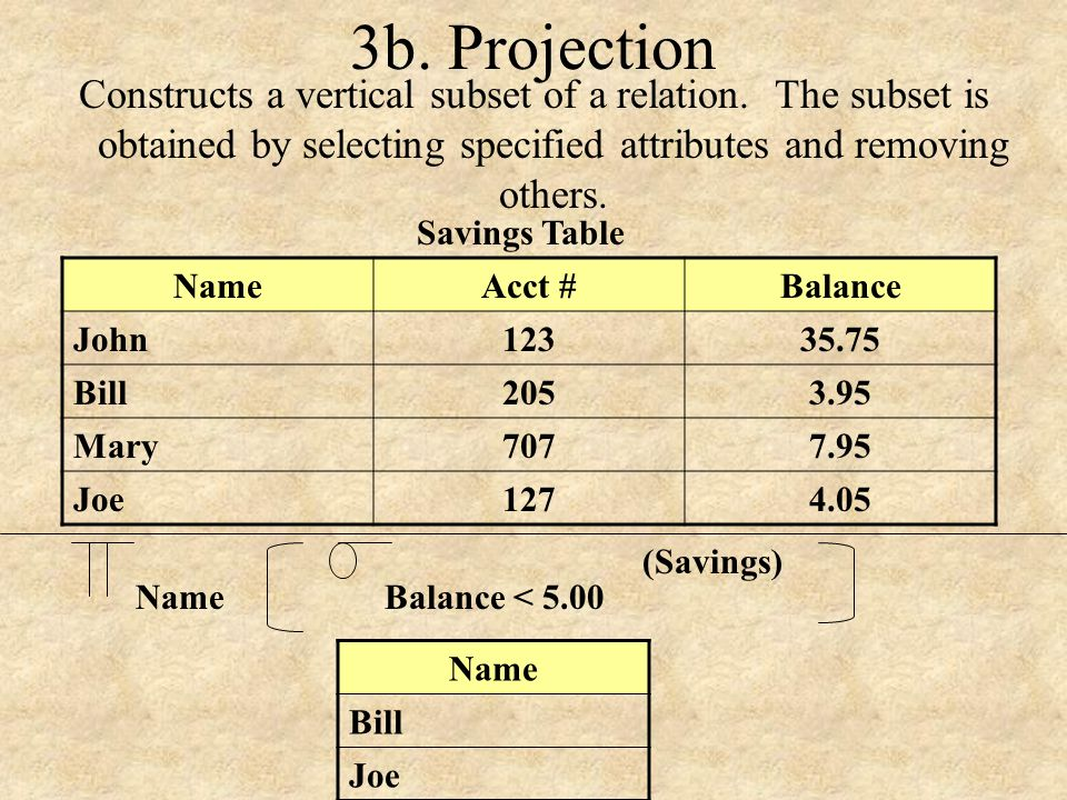 3b. Projection Constructs a vertical subset of a relation. The subset is obtained by selecting specified attributes and removing others.
