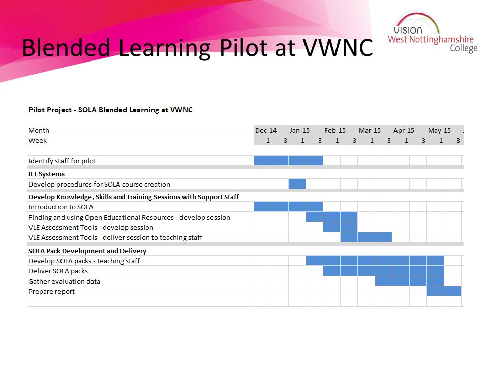 Blended Learning Pilot at VWNC