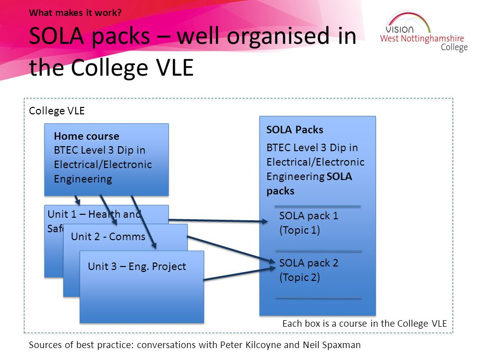 What makes it work SOLA packs – well organised in the College VLE
