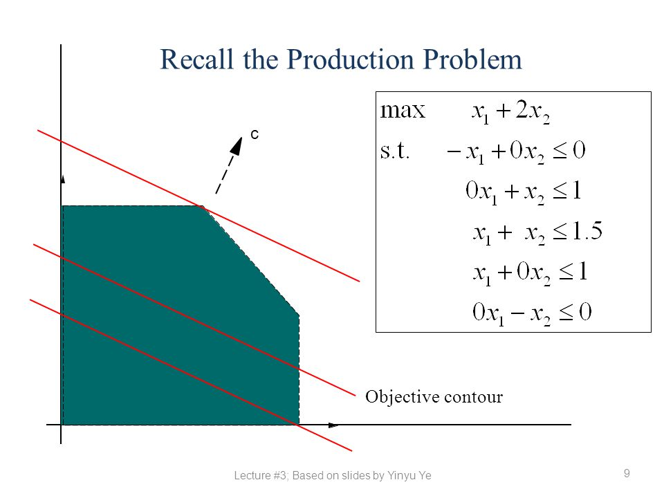 Recall the Production Problem