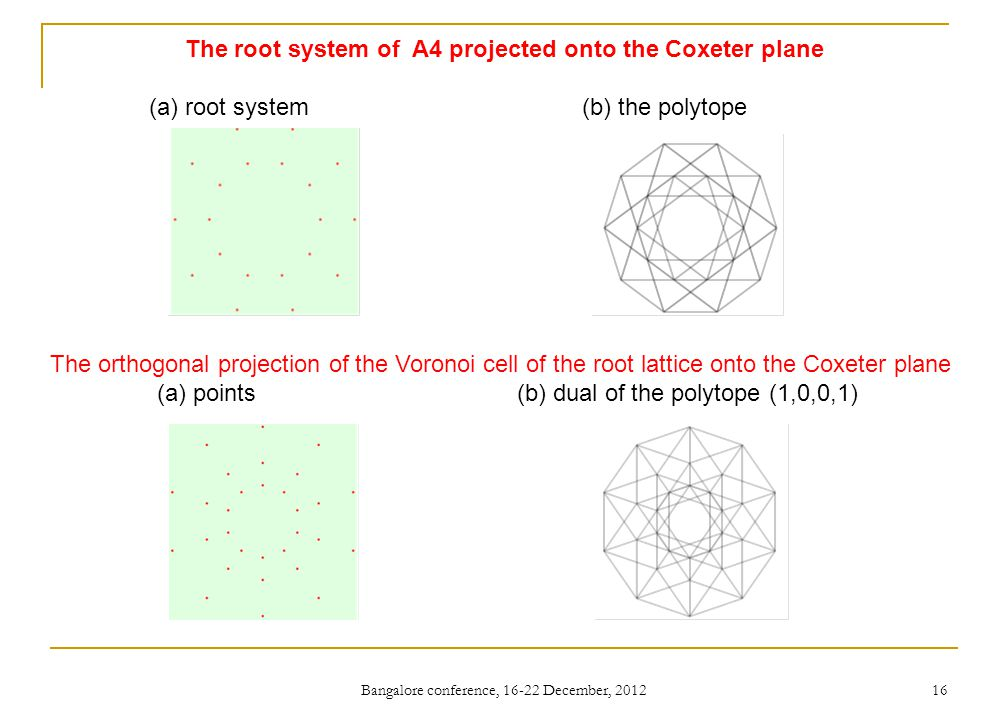The root system of A4 projected onto the Coxeter plane