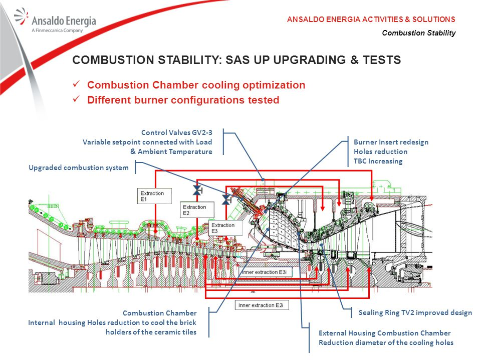 Combustion Stability: SAS UP UPGRADING & Tests