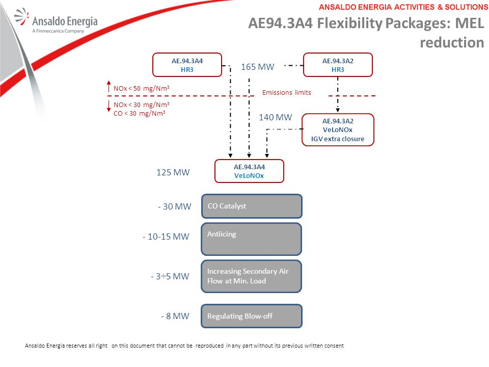 AE94.3A4 Flexibility Packages: MEL reduction