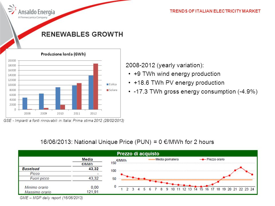 RENEWABLES GROWTH 2008-2012 (yearly variation):