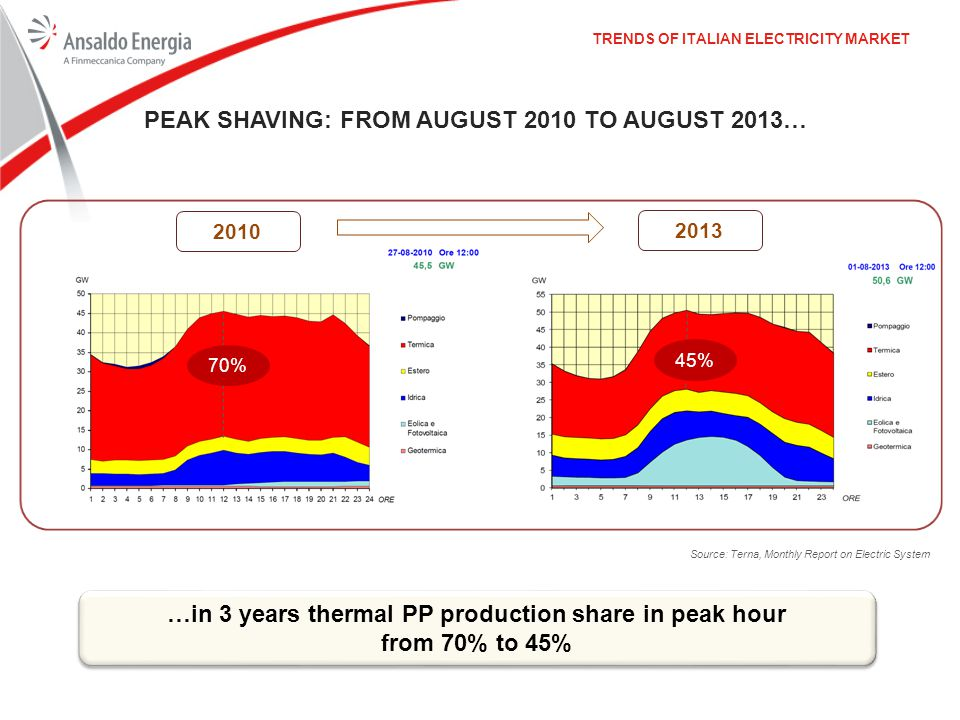…in 3 years thermal PP production share in peak hour