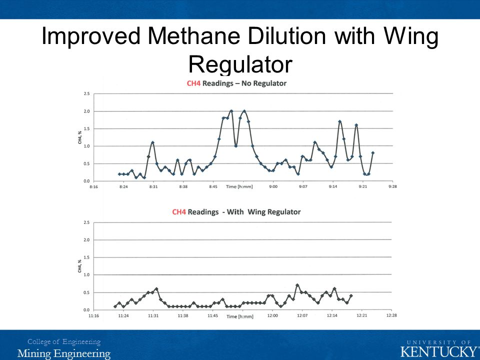 Improved Methane Dilution with Wing Regulator