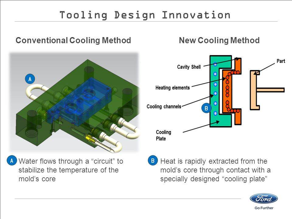 Tooling Design Innovation Conventional Cooling Method
