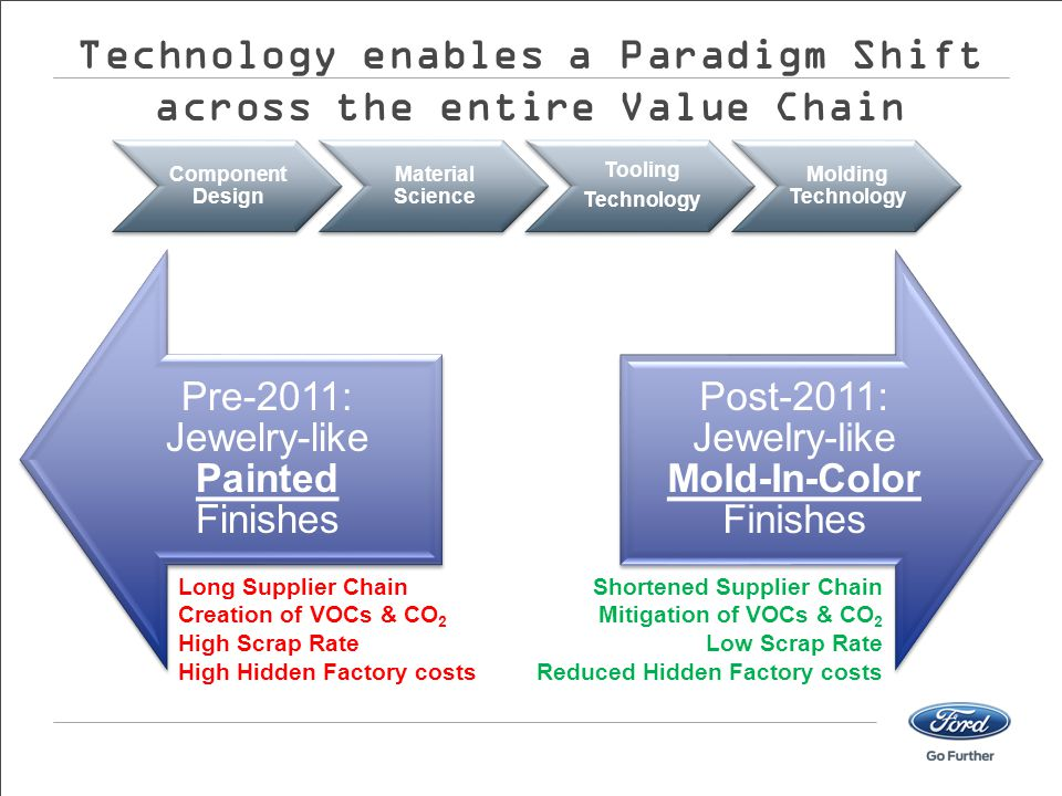 Technology enables a Paradigm Shift across the entire Value Chain