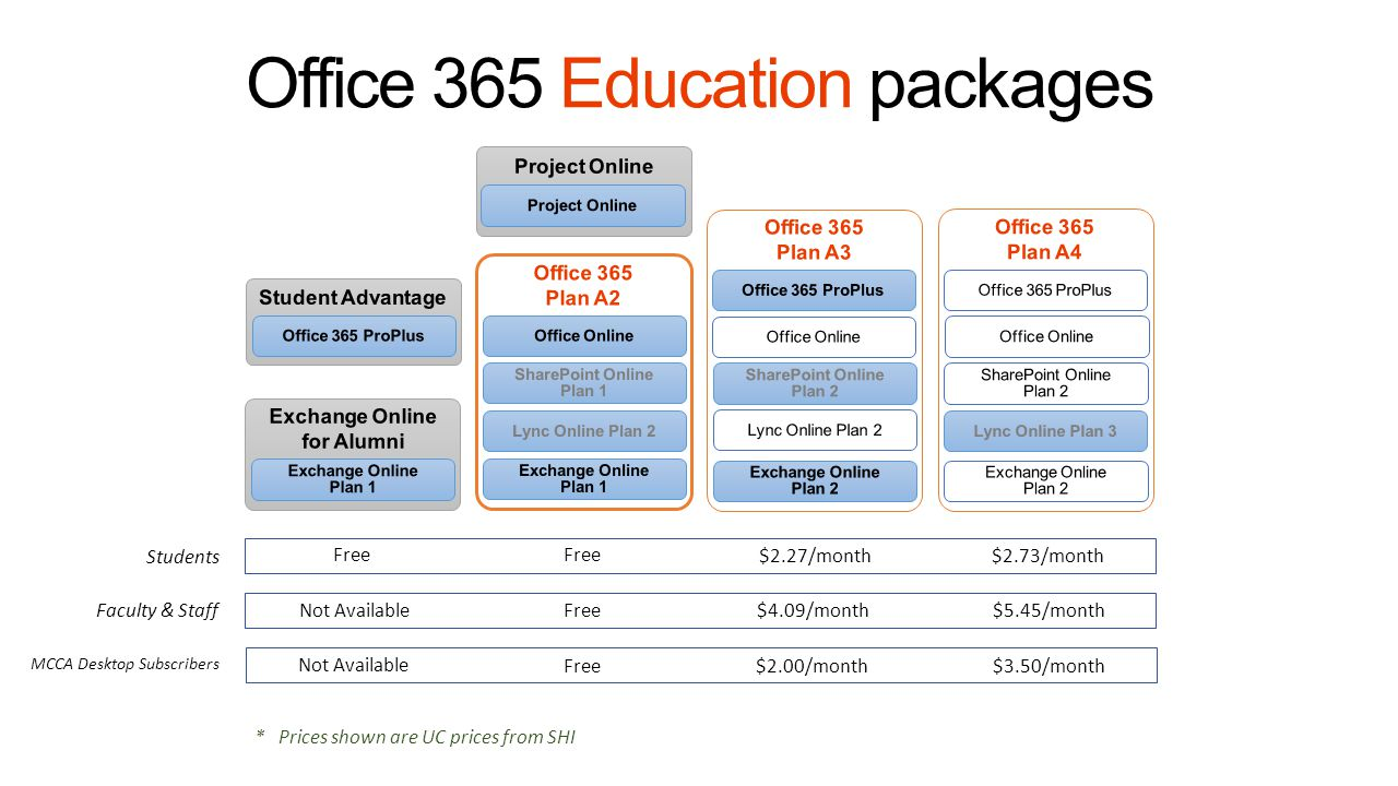 Office 365 Education packages