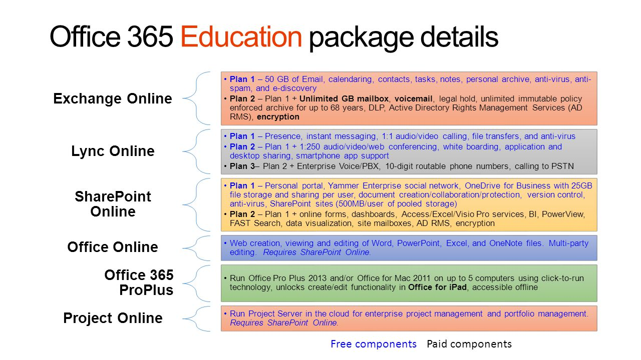 Office 365 Education package details