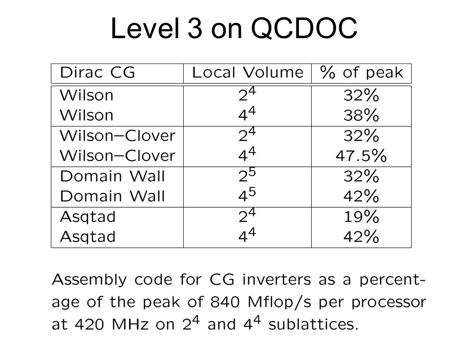 Level 3 on QCDOC