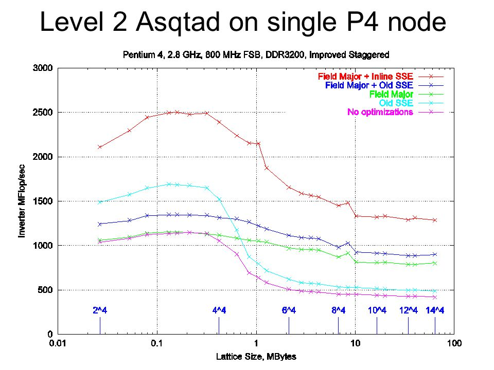 Level 2 Asqtad on single P4 node
