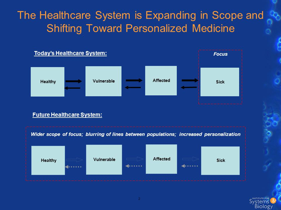 The Healthcare System is Expanding in Scope and Shifting Toward Personalized Medicine