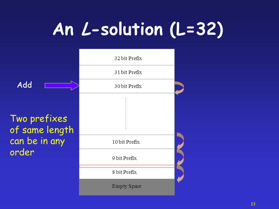 An L-solution (L=32) Two prefixes of same length can be in any order